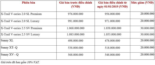 Nissan X-Trail và Sunny giảm giá hàng chục triệu đồng - Ảnh 1.