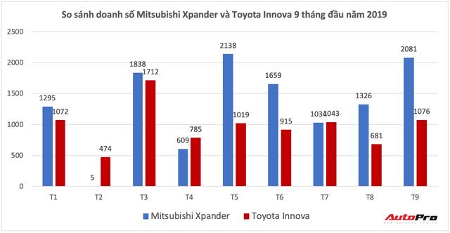 Mitsubishi Xpander lần thứ 2 bán vượt 2.000 xe/tháng - Ảnh 2.