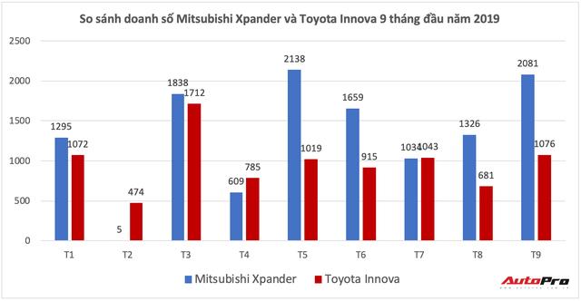 Ba trật tự mới trên thị trường ô tô Việt Nam: Cuộc đua của những hiện tượng doanh số - Ảnh 2.