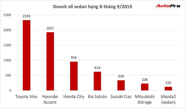 Để Accent vượt qua, Honda City giờ gặp mối đe doạ mới từ Kia Soluto - Ảnh 3.