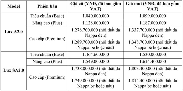 VinFast Lux tăng giá hơn 115 triệu đồng chỉ sau hơn 1 tháng - Ảnh 1.