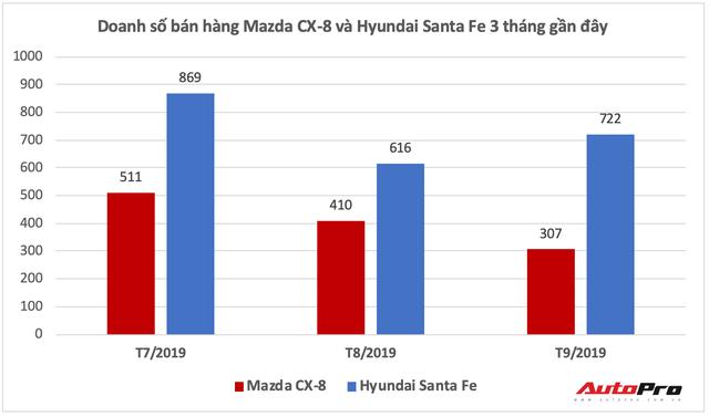 Mazda CX-8 bất ngờ giảm giá, tăng sức cạnh tranh trước Hyundai Santa Fe - Ảnh 2.
