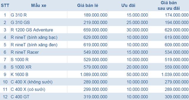 BMW Motorrad giảm giá một loạt mẫu mô tô tại Việt Nam, cao nhất 50 triệu đồng - Ảnh 2.