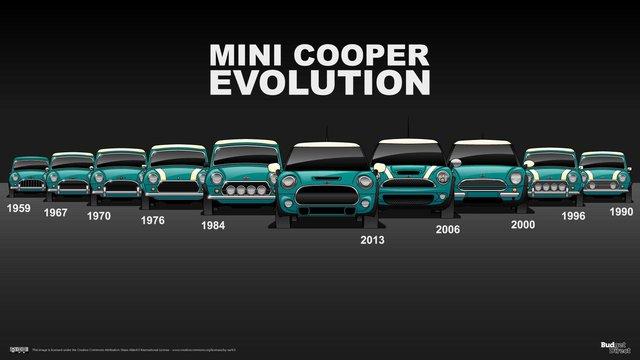 Xem nội thất MINI Cooper tiến hóa qua hàng chục năm qua: Từ không có gì tới quá phức tạp - Ảnh 10.