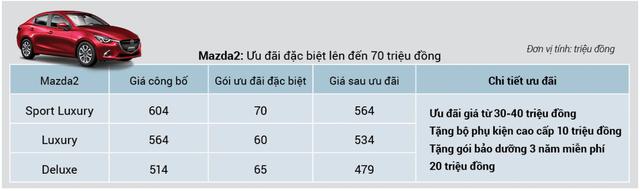 THACO chơi lớn phân khúc B: Mazda2 giảm giá kỷ lục trong cuộc đua cùng Kia Soluto - Ảnh 1.