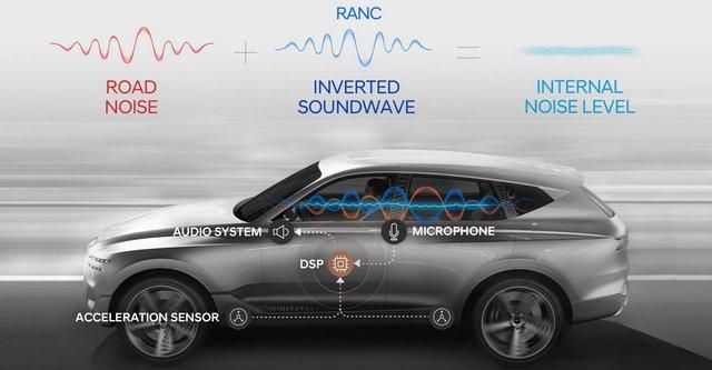 Hyundai gấp rút hoàn thiện công nghệ Kiểm soát tiếng ồn chủ động hiện đại nhất thị trường - Ảnh 1.
