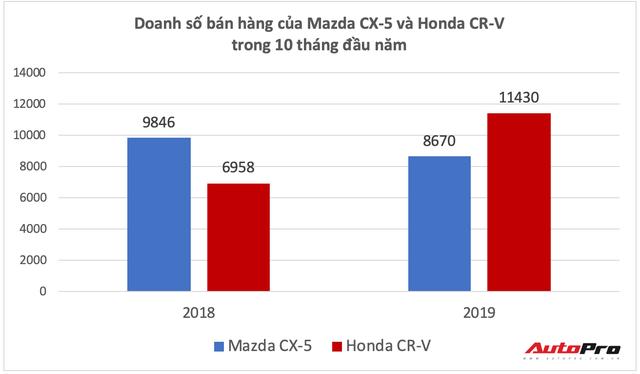 Mazda CX-5 đuối sức trong cuộc đua với Honda CR-V tại Việt Nam - Ảnh 2.