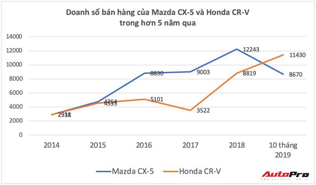 Mazda CX-5 đuối sức trong cuộc đua với Honda CR-V tại Việt Nam - Ảnh 3.