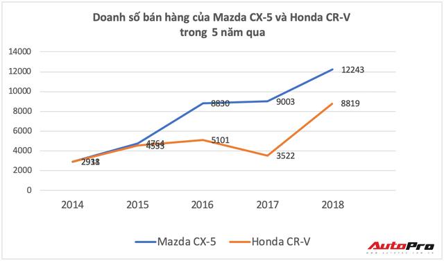 Thua Honda CR-V, giờ Mazda CX-5 còn bị Hyundai Tucson đe doạ vị trí số 2 - Ảnh 3.