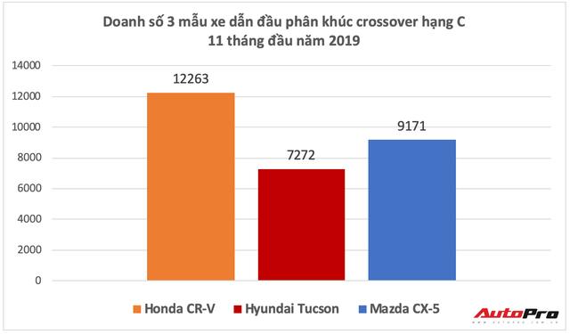 Thua Honda CR-V, giờ Mazda CX-5 còn bị Hyundai Tucson đe doạ vị trí số 2 - Ảnh 2.