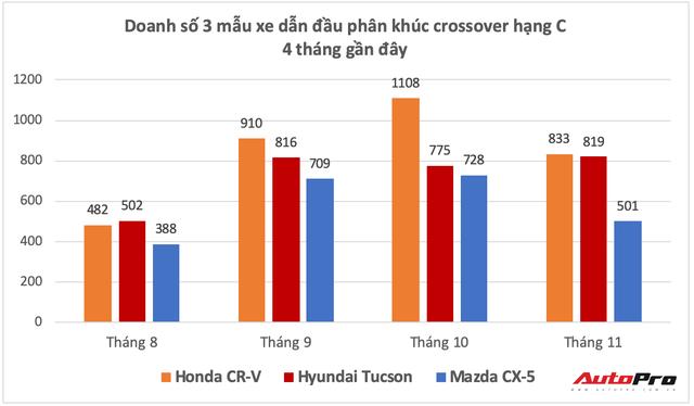 Thua Honda CR-V, giờ Mazda CX-5 còn bị Hyundai Tucson đe doạ vị trí số 2 - Ảnh 1.