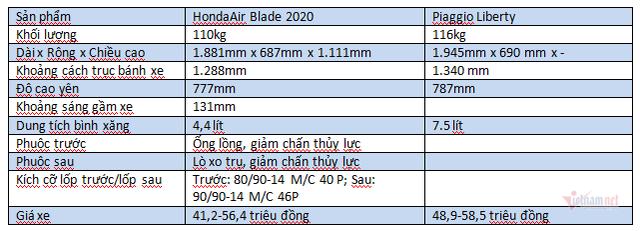 Cầm 60 triệu sắm xe Tết, Honda AirBlade 2020 hay Piaggio Liberty - Ảnh 2.