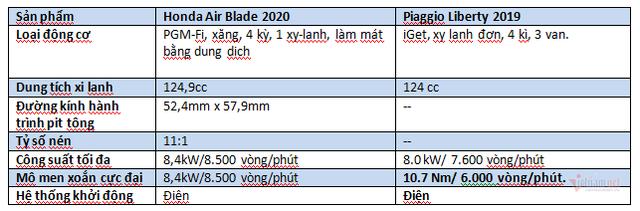 Cầm 60 triệu sắm xe Tết, Honda AirBlade 2020 hay Piaggio Liberty - Ảnh 7.