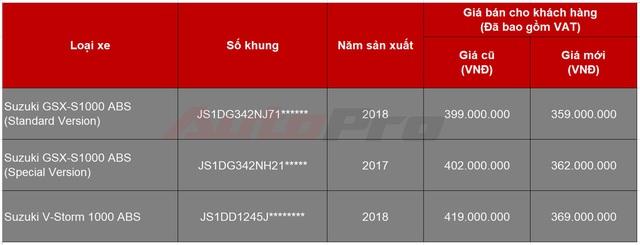 Xả hàng tồn cuối năm, Suzuki Việt Nam bán 3 mẫu mô tô phân khối lớn đời cũ với giá 'sốc'