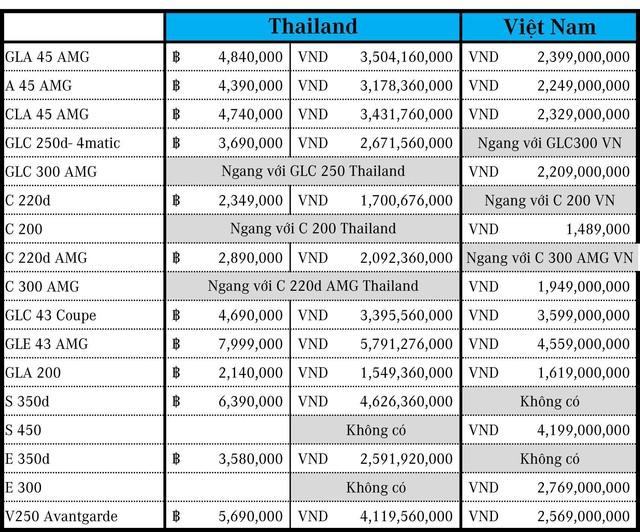 Thực hư chuyện nhiều xe Mercedes-Benz ở Việt Nam rẻ hơn Thái Lan cả tỷ đồng - Ảnh 1.