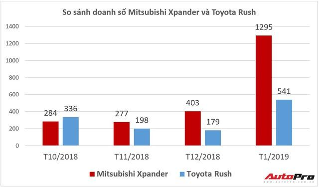 """Mitsubishi Xpander bán chạy kỷ lục, gia nhập """"câu lạc bộ"""" nghìn xe, thống trị phân khúc - Ảnh 1."""
