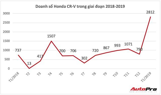 Honda CR-V 'cân team' với hơn 2.800 xe bán ra đầu năm, xác lập kỷ lục mới chưa từng có trong lịch sử - Ảnh 2.