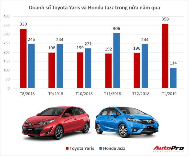 Cú lội ngược dòng ngoạn mục của Toyota Yaris trước Honda Jazz đầu năm 2019 - Ảnh 1.
