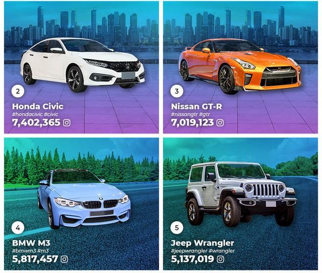 Đây là những mẫu xe phổ biến nhất trên Instagram, vị trí thứ 2 xuất hiện cái tên không ai ngờ tới - Ảnh 3.