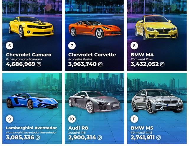Đây là những mẫu xe phổ biến nhất trên Instagram, vị trí thứ 2 xuất hiện cái tên không ai ngờ tới - Ảnh 4.
