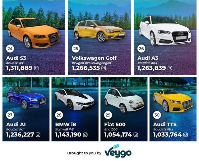 Đây là những mẫu xe phổ biến nhất trên Instagram, vị trí thứ 2 xuất hiện cái tên không ai ngờ tới - Ảnh 7.