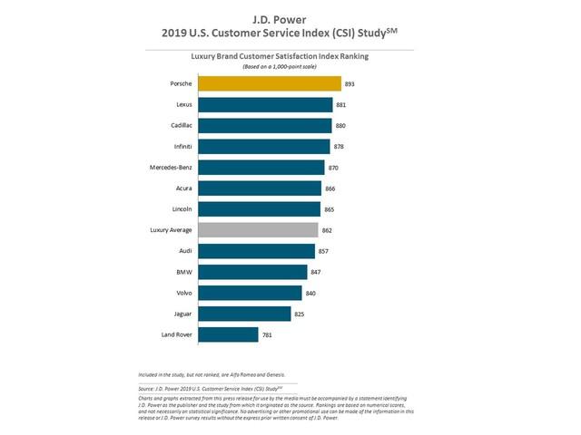 Land Rover bét bảng, Audi, BMW, Volvo xếp dưới trung bình trong chất lượng dịch vụ đại lý tại Mỹ - Ảnh 2.