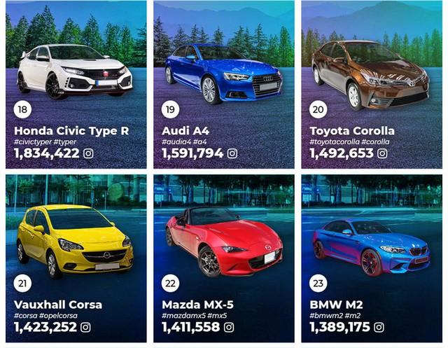 Đây là những mẫu xe phổ biến nhất trên Instagram, vị trí thứ 2 xuất hiện cái tên không ai ngờ tới - Ảnh 6.