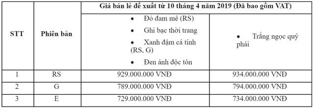 Honda Civic 2019 chốt giá cao nhất 934 triệu đồng - Ảnh 1.