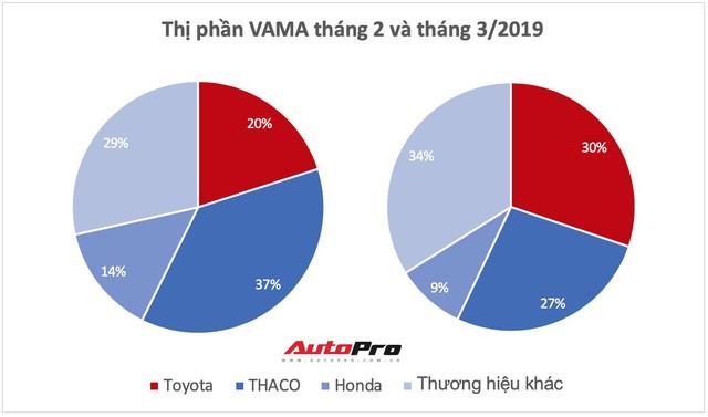 Giảm giá xe tất tay, Toyota bán vượt THACO và Hyundai, tái chiếm ngôi vua doanh số nhiều phân khúc - Ảnh 1.