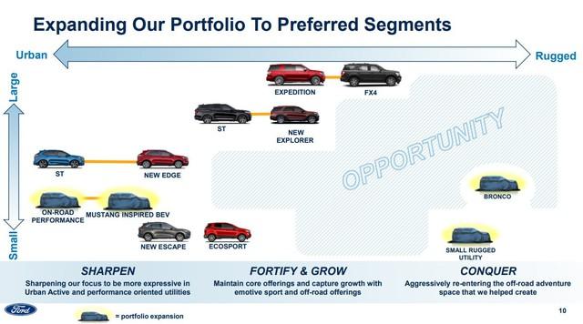 Ford sắp tung 4 dòng SUV mới: Sẽ có SUV rẻ hơn cả EcoSport và các hàng khủng chưa từng xuất hiện - Ảnh 1.