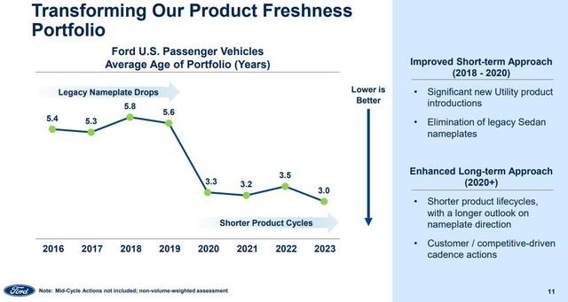 Ford sắp tung 4 dòng SUV mới: Sẽ có SUV rẻ hơn cả EcoSport và các hàng khủng chưa từng xuất hiện - Ảnh 3.