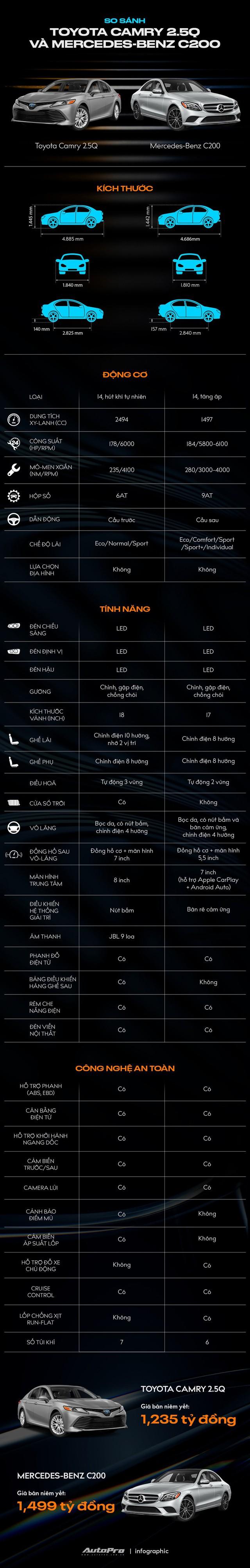 Toyota Camry vs Mercedes-Benz C-Class: Chọn giá rẻ nhiều công nghệ hay thương hiệu hạng sang với hơn 1 tỷ đồng - Ảnh 1.