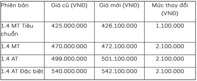 Hyundai Thành Công công bố 2 trang bị nâng cấp và mức giá mới cho Accent 2019 - Ảnh 2.