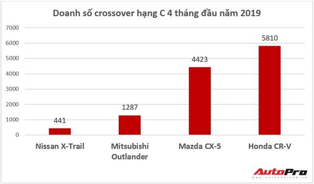 Ế ẩm nhất phân khúc, Nissan X-Trail liên tục được giảm giá để đuổi theo Mazda CX-5, Honda CR-V - Ảnh 1.