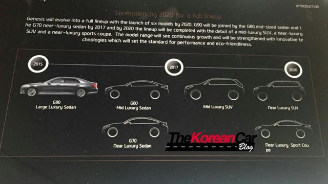 Loạt SUV của Genesis lên lịch trình làng, hoàn thiện đội hình đấu Mercedes, BMW và Audi - Ảnh 2.