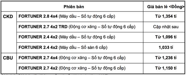 Toyota Fortuner quay trở lại lắp ráp tại Việt Nam, giá tăng nhẹ, từ 1,033 tỷ đồng - Ảnh 2.