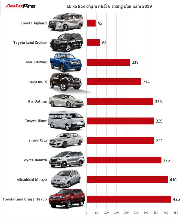 10 xe bán ít nhất nửa đầu năm 2019: Một mẫu xe Hàn lẻ loi giữa hàng loạt xe Nhật - Ảnh 1.