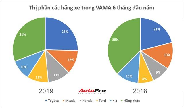Honda và Ford thay đổi trật tự thị trường ô tô Việt Nam nửa đầu năm 2019 - Ảnh 1.