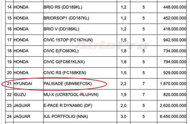 Lộ động cơ Hyundai Palisade tại Việt Nam và giá tính trước bạ 1,87 tỷ đồng - Ảnh 2.
