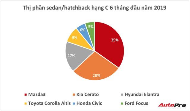 Ưu đãi lên đến 70 triệu đồng, Mazda3 quyết giữ ngôi vua doanh số phân khúc - Ảnh 1.