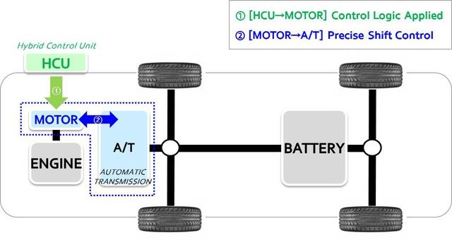 Hyundai Sonata Hybrid 2020 trang bị trần xe hấp thụ năng lượng mặt trời, hộp số mới - Ảnh 1.