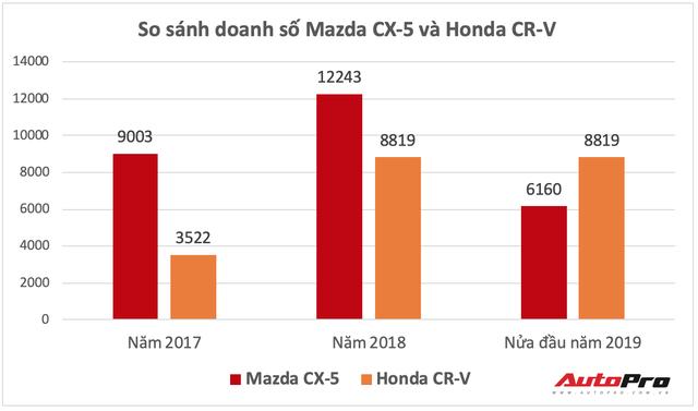Mazda CX-5 bản nâng cấp chuẩn bị ra mắt Việt Nam, quyết giành lại ngôi vương từ Honda CR-V - Ảnh 3.