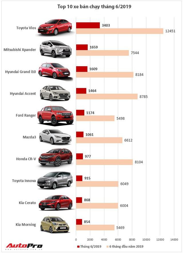 Top 10 xe bán chạy nửa đầu năm 2019: Người Việt vẫn cuồng Toyota Vios - Ảnh 2.