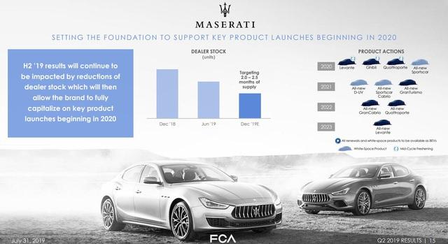 Maserati xác nhận có xe thể thao, crossover mới trong năm sau để đổi vận - Ảnh 1.