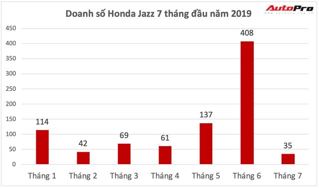 Chỉ sau 1 tháng, Honda Jazz từ đỉnh cao doanh số lọt danh sách xe bán chậm nhất tại Việt Nam - Ảnh 2.