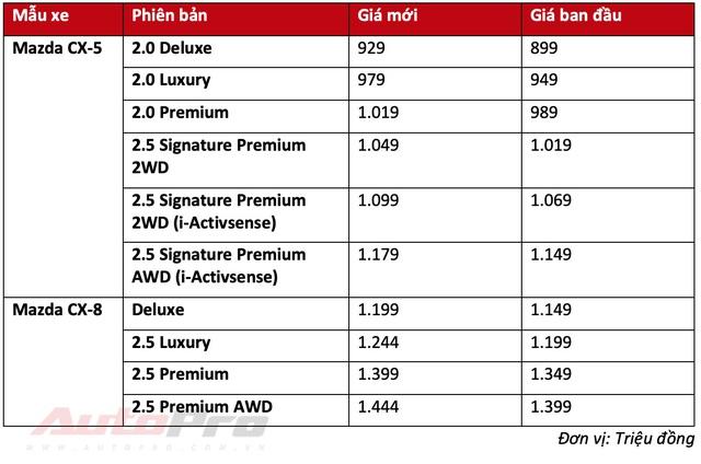 Ra mắt chưa lâu, Mazda CX-5 và CX-8 đồng loạt tăng giá niêm yết, cao nhất 50 triệu đồng - Ảnh 1.
