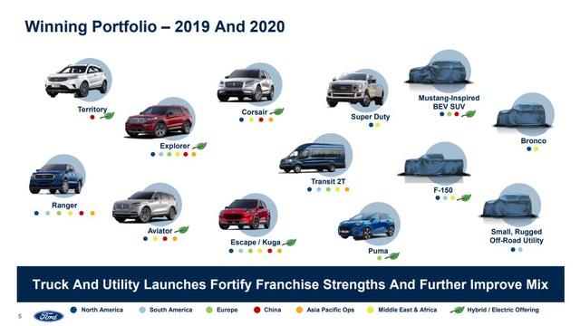 SUV lấy cảm hứng từ Ford Mustang có thể trình diện ngay cuối năm nay - Ảnh 1.