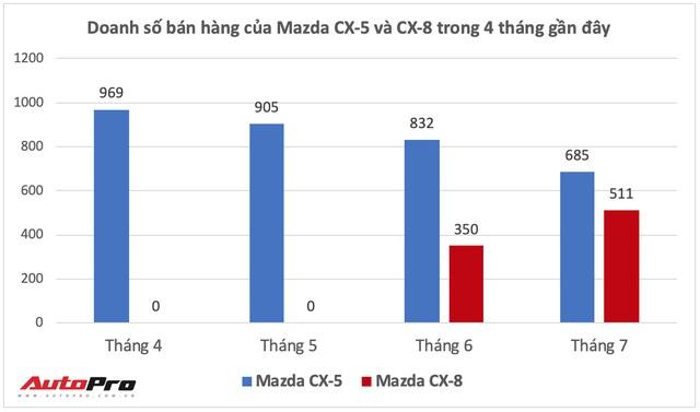 Ra mắt chưa lâu, Mazda CX-5 và CX-8 đồng loạt tăng giá niêm yết, cao nhất 50 triệu đồng - Ảnh 4.