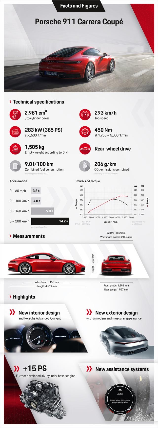 Porsche 911 Carrera Coupe và Cabriolet thế hệ mới có giá từ gần 7 tỷ đồng tại Việt Nam - Ảnh 9.