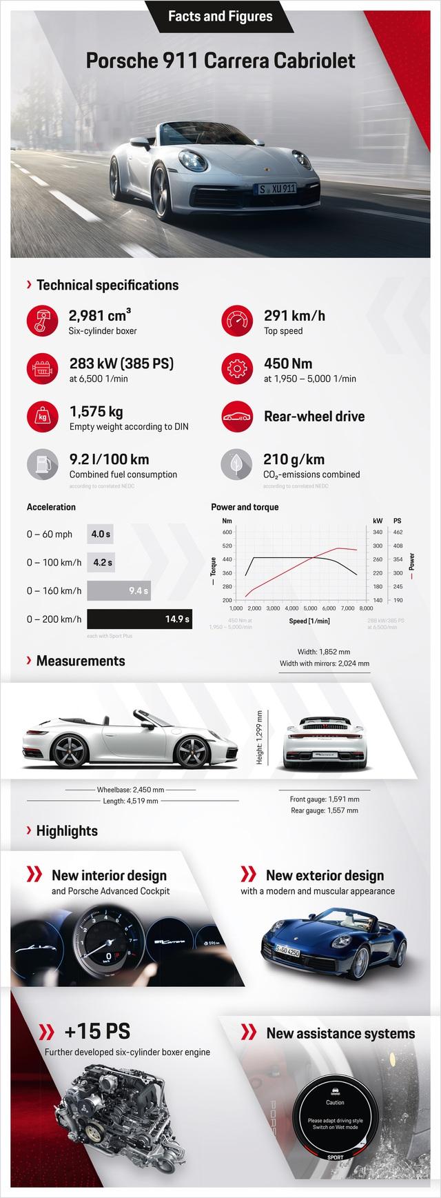 Porsche 911 Carrera Coupe và Cabriolet thế hệ mới có giá từ gần 7 tỷ đồng tại Việt Nam - Ảnh 8.